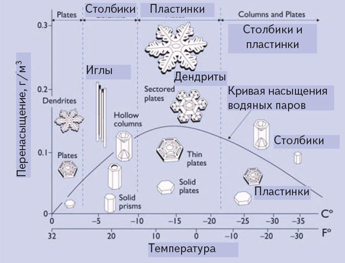 Классификация форм кристаллов снежинок